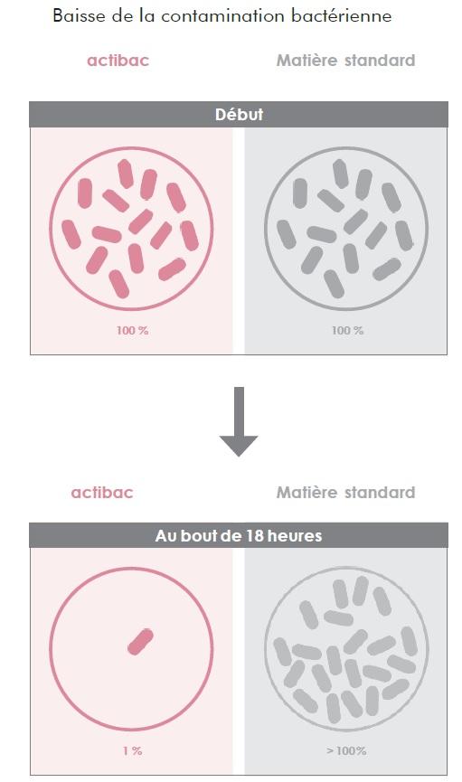 Efficacité tissu antibactérien